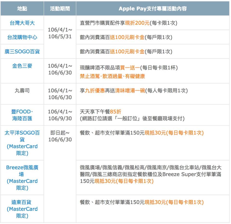 富邦銀行Apple Pay的專屬優惠